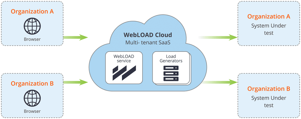 Cloud Load Testing -WebLOAD Cloud