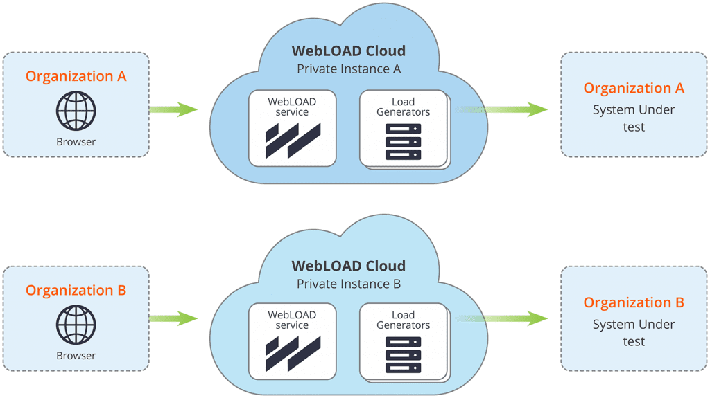 Cloud Load Testing -WebLOAD Private Instance